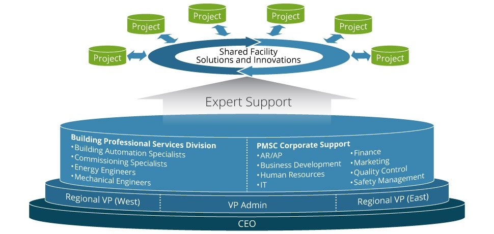 PMSC Organization
